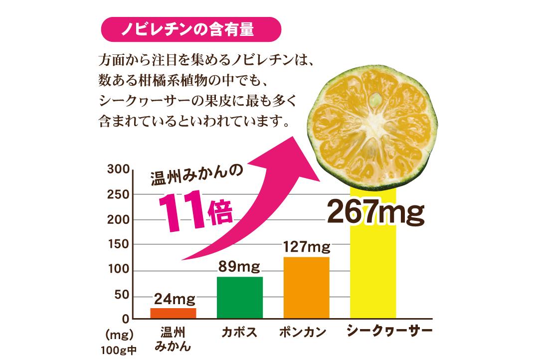 シークヮーサーのノビレチンの含有量と他の食品との比較